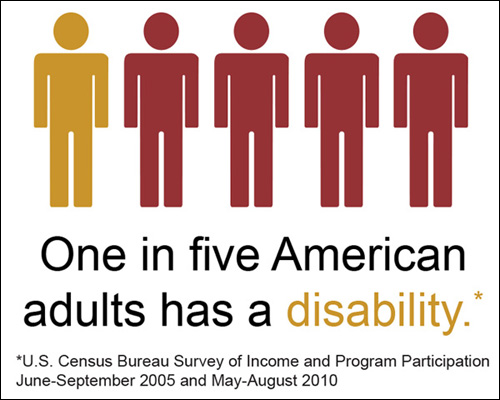 One in five American adults has a disability. (US Census Bureau)