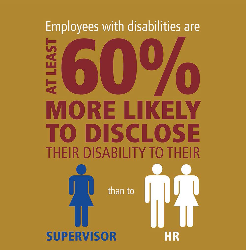 Employees with disabilities are at least 60% more likely to disclose their disability to their supervisor than to HR