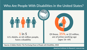 Hiring People With Disabilities Isnt Just The Right Thing >> The Jan Workplace Accommodation Toolkit